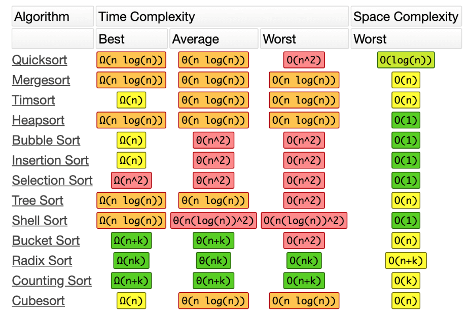 Thuật toán Sort Algorithms