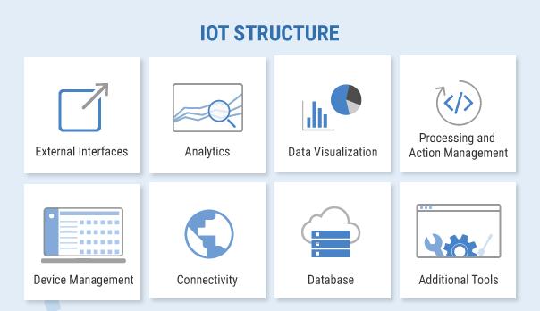 Các thành phần của mô hình Internet of Things
